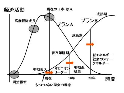 mottainai_strategy